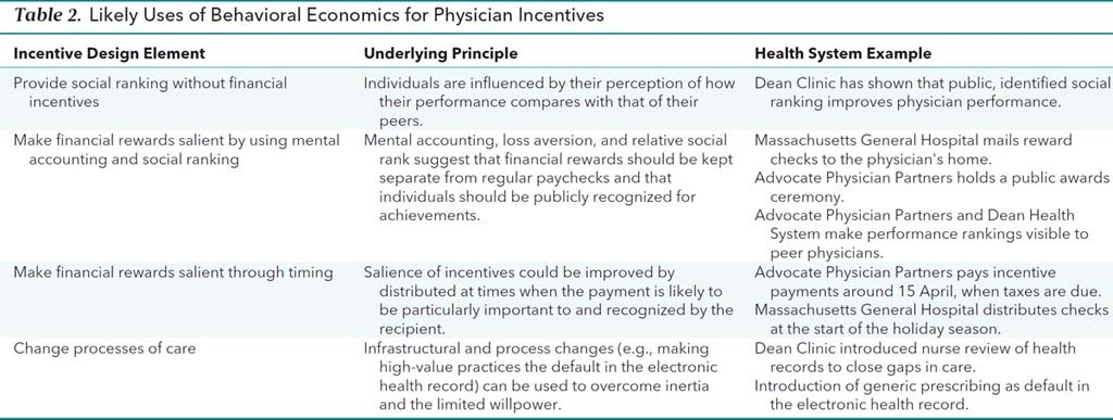 Using Behavioral Economics to Design Smarter Physician Incentives 2