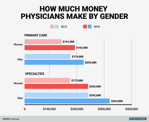 bi_graphics-male-and-female-doctors-pay-gap